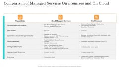 Online Payment Service Comparison Of Managed Services On Premises And On Cloud Infographics PDF