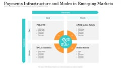 Online Payment Service Payments Infrastructure And Modes In Emerging Markets Rules PDF