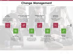 Online Product Planning Change Management Ppt Infographics Sample PDF