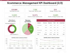 Online Product Planning Ecommerce Management KPI Dashboard Revenue Ppt Gallery Master Slide PDF