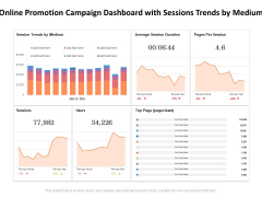 Online Promotion Campaign Dashboard With Sessions Trends By Medium Ppt PowerPoint Presentation Model Topics PDF