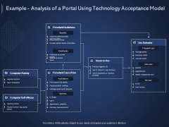 Online Promotional Marketing Frameworks Example Analysis Of A Portal Using Technology Acceptance Model Structure PDF