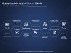 Online Promotional Marketing Frameworks Honeycomb Model Of Social Media Structure PDF
