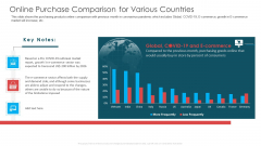 Online Purchase Comparison For Various Countries Ppt Layouts Icons PDF