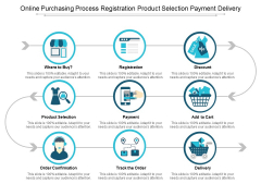 Online Purchasing Process Registration Product Selection Payment Delivery Ppt PowerPoint Presentation Inspiration Picture