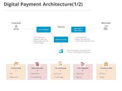 Online Settlement Revolution Digital Payment Architecture Customer Ppt Inspiration Diagrams PDF