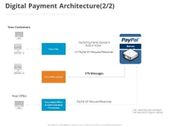 Online Settlement Revolution Digital Payment Architecture Office Ppt Pictures Example File PDF