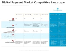 Online Settlement Revolution Digital Payment Market Competitive Landscape Pictures PDF