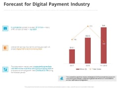 Online Settlement Revolution Forecast For Digital Payment Industry Pictures PDF