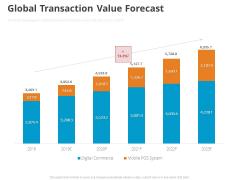 Online Settlement Revolution Global Transaction Value Forecast Sample PDF