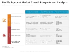 Online Settlement Revolution Mobile Payment Market Growth Prospects And Catalysts Icons PDF
