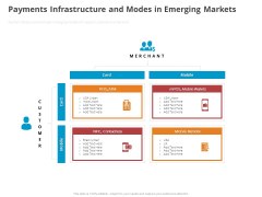 Online Settlement Revolution Payments Infrastructure And Modes In Emerging Markets Ppt Ideas Example PDF