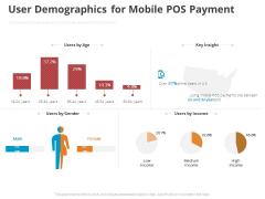Online Settlement Revolution User Demographics For Mobile POS Payment Demonstration PDF