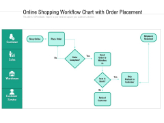 Online Shopping Workflow Chart With Order Placement Ppt PowerPoint Presentation Gallery Clipart Images PDF