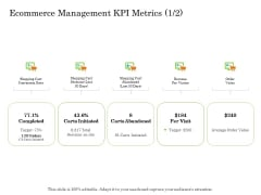 Online Trade Management System Ecommerce Management KPI Metrics Delivery Ppt Layouts Gallery PDF