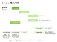 Online Trade Management System Revenue Model Sale Ppt File Pictures PDF