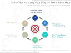 Online Viral Marketing Ideas Diagram Presentation Ideas