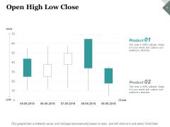 Open High Low Close Investment Ppt PowerPoint Presentation Slides Portrait