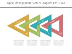 Open Management System Diagram Ppt Files