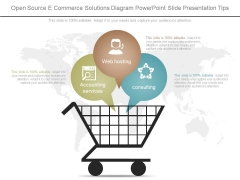 Open Source Ecommerce Solutions Diagram Powerpoint Slide Presentation Tips