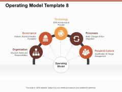Operating Model Organization Governance Ppt PowerPoint Presentation Portfolio Graphics Tutorials