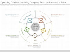 Operating Of A Merchandising Company Example Presentation Deck