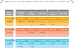 Operating Plan With Annual Status Analysis Table Powerpoint Slide Design Ideas