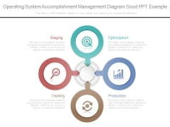 Operating System Accomplishment Management Diagram Good Ppt Example