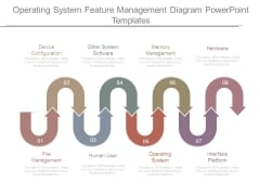 Operating System Feature Management Diagram Powerpoint Templates