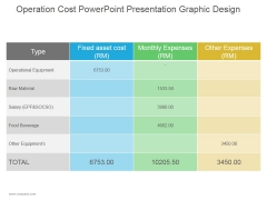 Operation Cost Ppt PowerPoint Presentation Visual Aids