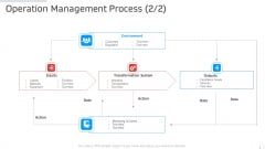 Operation Management Process Manufacturing Control Ppt Outline Show PDF