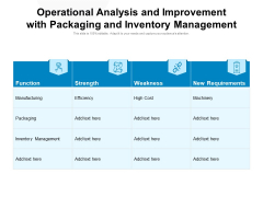 Operational Analysis And Improvement With Packaging And Inventory Management Ppt PowerPoint Presentation File Styles PDF