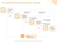 Operational Evaluation Rigorous Service Enhancement ITIL Continual Service Improvement Lifecycle Clipart PDF