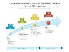 Operational Excellence Maturity Framework With Customer Support Ppt PowerPoint Presentation Gallery Designs Download PDF