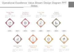 Operational Excellence Value Stream Design Diagram Ppt Slides