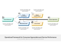 Operational Framework For Consumer Appreciation And Service Performance Ppt PowerPoint Presentation File Slide Portrait PDF