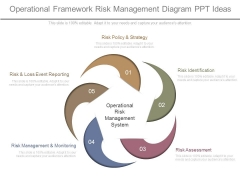Operational Framework Risk Management Diagram Ppt Ideas