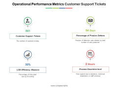 Operational Performance Metrics Customer Support Tickets Ppt PowerPoint Presentation Outline Graphics Design
