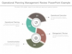 Operational Planning Management Review Powerpoint Example