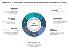 Operational Risk Assessment Methodology With Qualification Measurement And Modelling Ppt PowerPoint Presentation Gallery Files