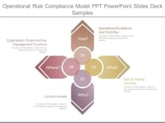 Operational Risk Compliance Model Ppt Powerpoint Slides Deck Samples