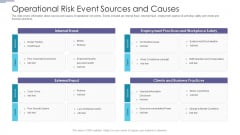 Operational Risk Event Sources And Causes Ppt PowerPoint Presentation Infographics Files PDF
