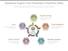 Operational Support Chart Presentation Powerpoint Slides