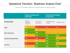 Operational Transition Readiness Analysis Chart Ppt PowerPoint Presentation Show File Formats PDF