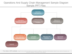Operations And Supply Chain Management Sample Diagram Sample Ppt Files