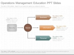 Operations Management Education Ppt Slides