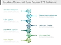 Operations Management Scope Approved Ppt Background