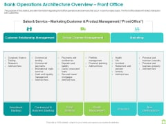 Operations Of Commercial Bank Bank Operations Architecture Overview Front Office Icons PDF