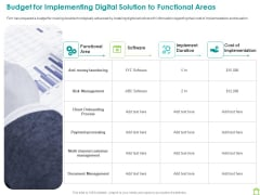 Operations Of Commercial Bank Budget For Implementing Digital Solution To Functional Areas Slides PDF