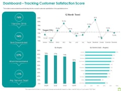 Operations Of Commercial Bank Dashboard Tracking Customer Satisfaction Score Graphics PDF